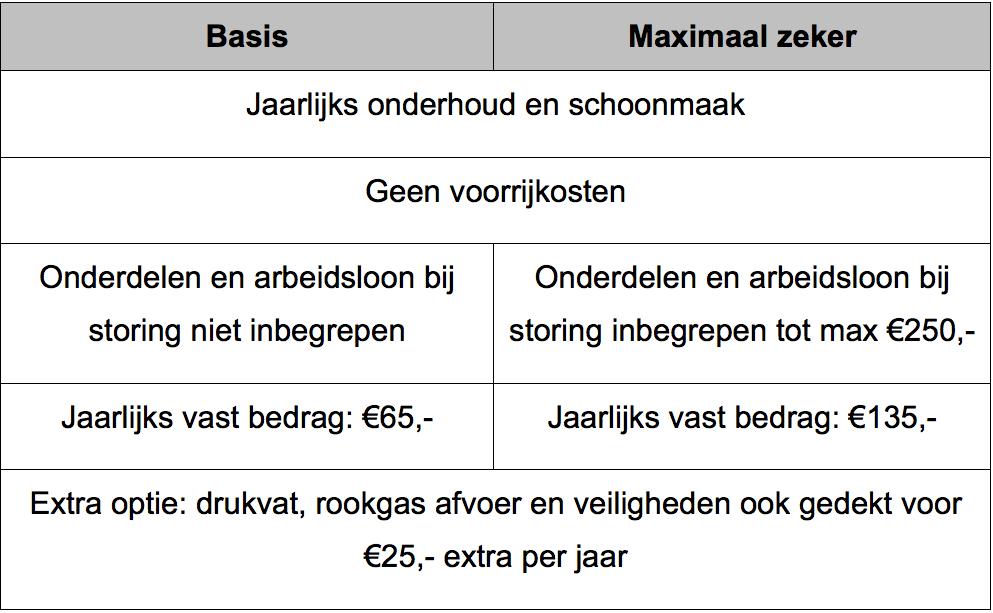 Onderhoudscontracten